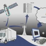 GPS мониторинг — легкое решение для полного контроля